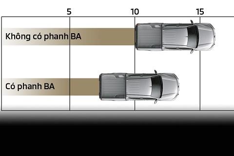 Hệ thống hỗ trợ phanh (BA)