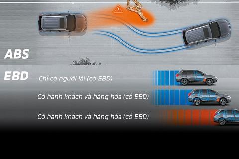 Hệ thống phanh ABS- EBD- BA